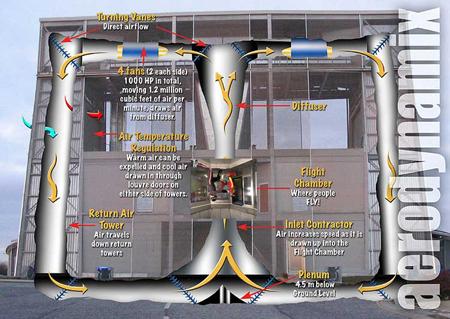 99 vertical wind tunnel wikipedia maxfly poland indoor skydivingwind tunnel flying infiniteskydiving s weblog